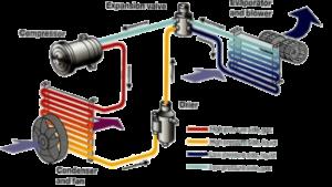 Compressor Failure? Flush that System! – FJC Inc